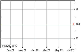 1 Year Altona Energy Chart