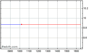 Intraday Advanced Power Components Chart