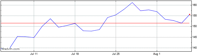 1 Month Anglo Pacific Share Price Chart