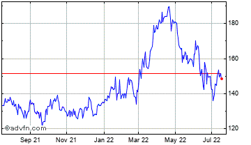 1 Year Anglo Pacific Chart