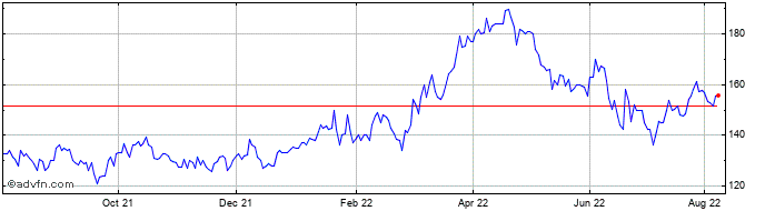 1 Year Anglo Pacific Share Price Chart