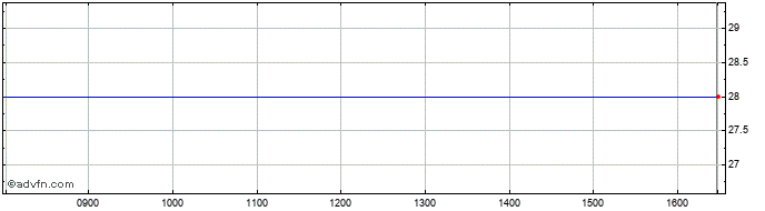 Intraday Aquila Services Share Price Chart for 30/11/2020