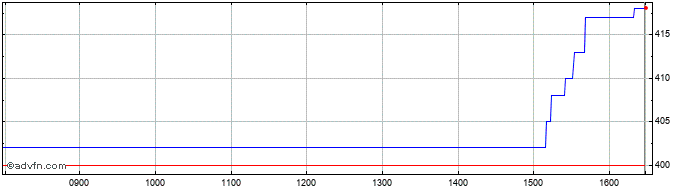 Intraday Aquis Exchange Share Price Chart for 16/4/2021