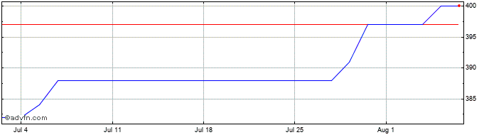 1 Month Aquis Exchange Share Price Chart