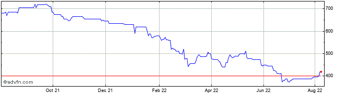 1 Year Aquis Exchange Share Price Chart