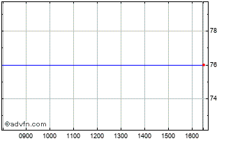 Intraday Arcontech Chart