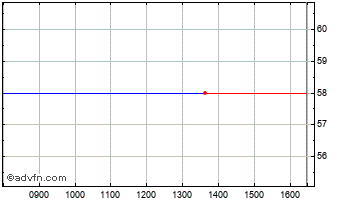 Intraday Altus Res. Chart