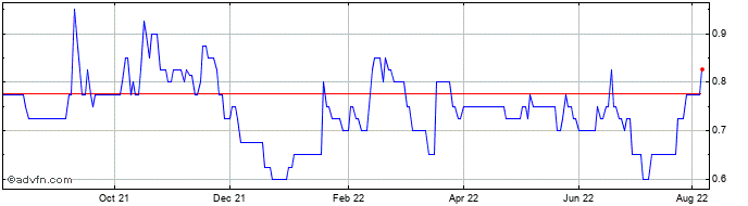 1 Year Arkle Resources Share Price Chart