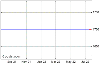 1 Year ARM Holdings Chart