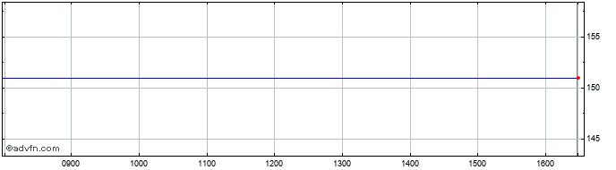 Intraday Alpha Real Share Price Chart for 17/2/2020