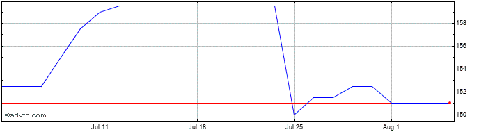 1 Month Alpha Real Share Price Chart