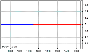 Intraday AB Engineering Chart
