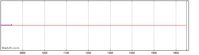 Intraday Aberdeen Standard Equity... Share Price Chart for 26/5/2019