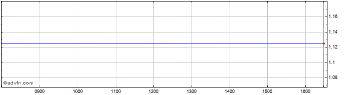Intraday Asg Media Share Price Chart for 13/7/2020