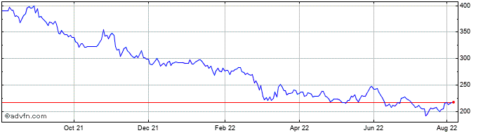 1 Year Ashmore Share Price Chart