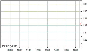Intraday Antisoma Chart