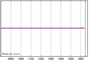 Intraday Andrews Sykes Chart