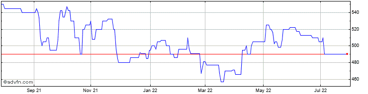 1 Year Andrews Sykes Share Price Chart
