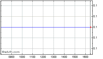 Intraday Artemis Alpha P Chart