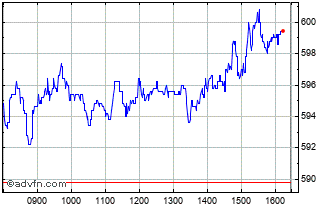 Intraday Auto Trader Chart