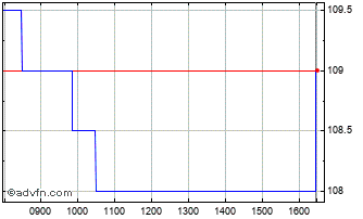 Intraday Avacta Chart