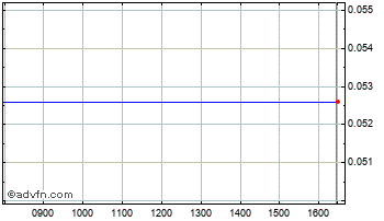Intraday Avanti Communications Chart