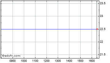Intraday Advanced Onco Chart
