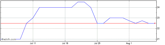 1 Month Advanced Onco Share Price Chart