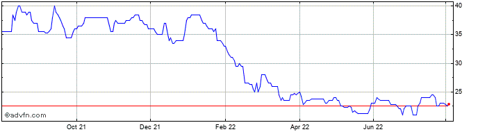 1 Year Advanced Onco Share Price Chart