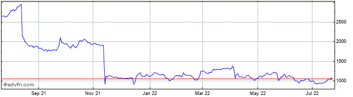1 Year Avon Rubber Share Price Chart