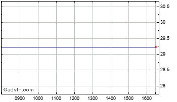 Intraday Award Chart