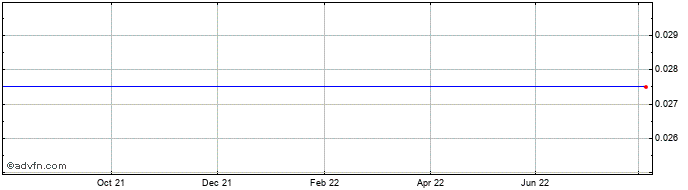 1 Year Alexander Mining Share Price Chart