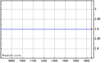 Intraday Anglesey Mining Chart