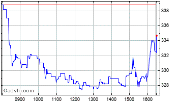 Intraday Babcock Chart