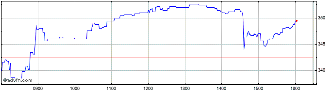 Intraday Babcock Share Price Chart for 19/1/2021
