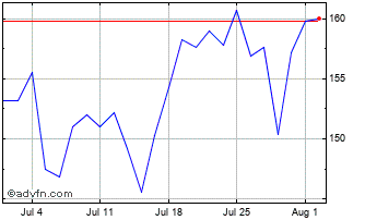 1 Month Barclays Chart