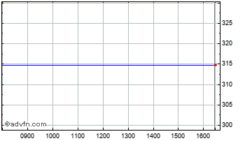 Intraday BBA Aviation Chart