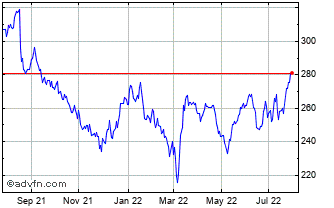 1 Year Balfour Beatty Chart