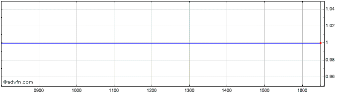 Intraday Better Capital Pcc Share Price Chart for 27/6/2019