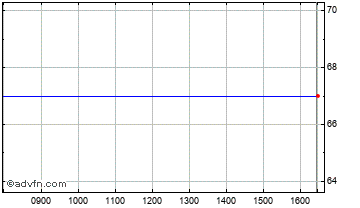 Intraday Bacanora Min Chart