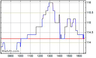 Intraday Bmo Commercial Property Chart