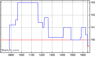 Intraday Begbies Traynor Chart