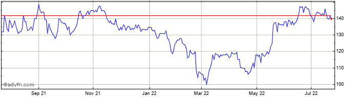 1 Year Begbies Traynor Share Price Chart