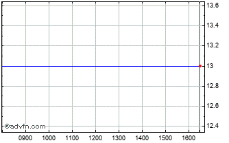 Intraday Bayfield Chart