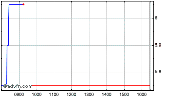 Intraday Beowulf Mining Chart
