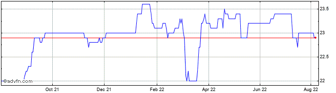1 Year Boussard & Gavaudan Share Price Chart