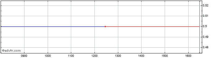 Intraday Blackstone / Gso Loan Fi... Share Price Chart for 28/10/2020