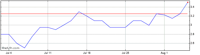 1 Month Bidstack Share Price Chart