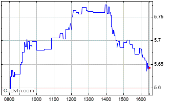 Intraday Bank of Ireland Chart