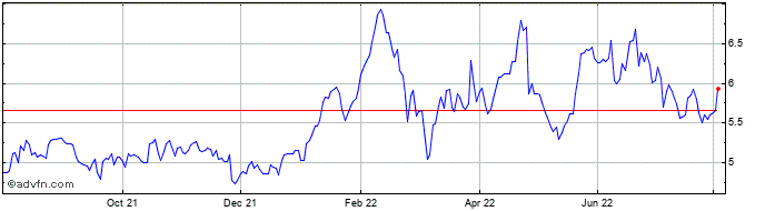 1 Year Bank Of Ireland Share Price Chart